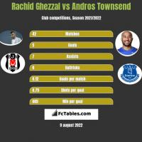Rachid Ghezzal vs Andros Townsend h2h player stats