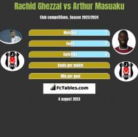 Rachid Ghezzal vs Arthur Masuaku h2h player stats