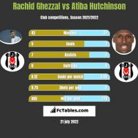 Rachid Ghezzal vs Atiba Hutchinson h2h player stats