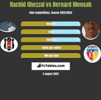 Rachid Ghezzal vs Bernard Mensah h2h player stats