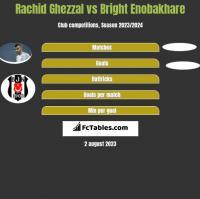 Rachid Ghezzal vs Bright Enobakhare h2h player stats