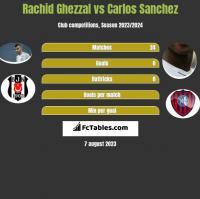 Rachid Ghezzal vs Carlos Sanchez h2h player stats