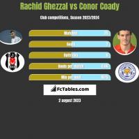 Rachid Ghezzal vs Conor Coady h2h player stats