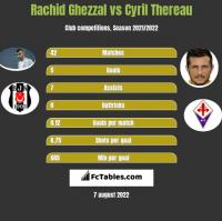 Rachid Ghezzal vs Cyril Thereau h2h player stats