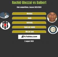 Rachid Ghezzal vs Dalbert h2h player stats