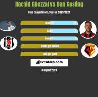 Rachid Ghezzal vs Dan Gosling h2h player stats