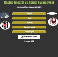 Rachid Ghezzal vs Daniel Avramovski h2h player stats
