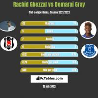Rachid Ghezzal vs Demarai Gray h2h player stats