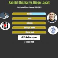 Rachid Ghezzal vs Diego Laxalt h2h player stats