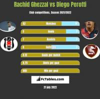 Rachid Ghezzal vs Diego Perotti h2h player stats