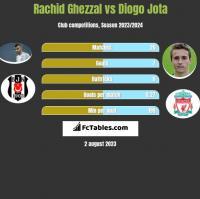 Rachid Ghezzal vs Diogo Jota h2h player stats