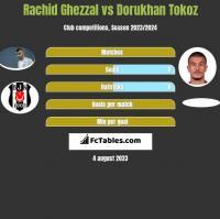 Rachid Ghezzal vs Dorukhan Tokoz h2h player stats
