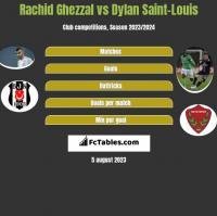 Rachid Ghezzal vs Dylan Saint-Louis h2h player stats
