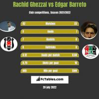 Rachid Ghezzal vs Edgar Barreto h2h player stats