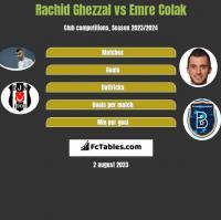 Rachid Ghezzal vs Emre Colak h2h player stats