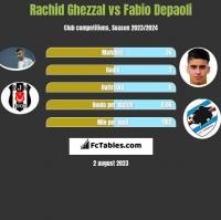 Rachid Ghezzal vs Fabio Depaoli h2h player stats