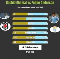 Rachid Ghezzal vs Felipe Anderson h2h player stats