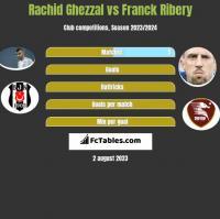 Rachid Ghezzal vs Franck Ribery h2h player stats