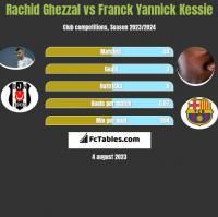 Rachid Ghezzal vs Franck Yannick Kessie h2h player stats