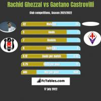 Rachid Ghezzal vs Gaetano Castrovilli h2h player stats