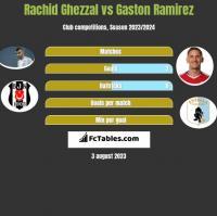 Rachid Ghezzal vs Gaston Ramirez h2h player stats