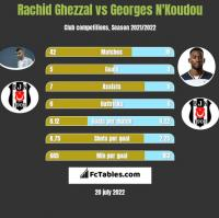 Rachid Ghezzal vs Georges N'Koudou h2h player stats