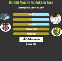 Rachid Ghezzal vs Gokhan Tore h2h player stats