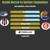 Rachid Ghezzal vs Gustavo Campanharo h2h player stats