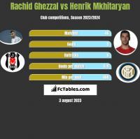 Rachid Ghezzal vs Henrik Mkhitaryan h2h player stats