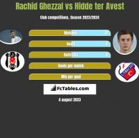 Rachid Ghezzal vs Hidde ter Avest h2h player stats