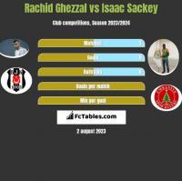 Rachid Ghezzal vs Isaac Sackey h2h player stats