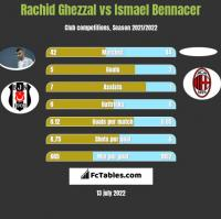 Rachid Ghezzal vs Ismael Bennacer h2h player stats