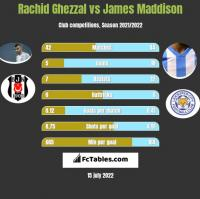 Rachid Ghezzal vs James Maddison h2h player stats