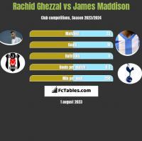 Rachid Ghezzal vs James Maddison h2h player stats