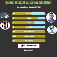 Rachid Ghezzal vs James McArthur h2h player stats