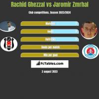 Rachid Ghezzal vs Jaromir Zmrhal h2h player stats