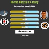 Rachid Ghezzal vs Johny h2h player stats