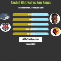Rachid Ghezzal vs Ken Sema h2h player stats