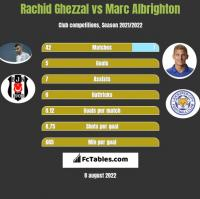 Rachid Ghezzal vs Marc Albrighton h2h player stats