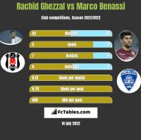 Rachid Ghezzal vs Marco Benassi h2h player stats