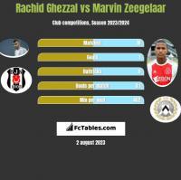 Rachid Ghezzal vs Marvin Zeegelaar h2h player stats