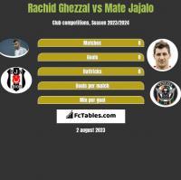 Rachid Ghezzal vs Mate Jajalo h2h player stats