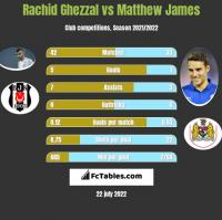 Rachid Ghezzal vs Matthew James h2h player stats