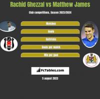 Rachid Ghezzal vs Matthew James h2h player stats
