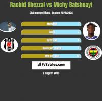Rachid Ghezzal vs Michy Batshuayi h2h player stats