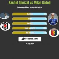 Rachid Ghezzal vs Milan Badelj h2h player stats