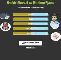 Rachid Ghezzal vs Miralem Pjanic h2h player stats