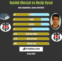 Rachid Ghezzal vs Necip Uysal h2h player stats