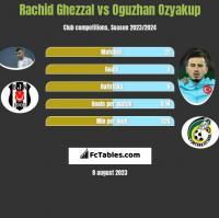 Rachid Ghezzal vs Oguzhan Ozyakup h2h player stats