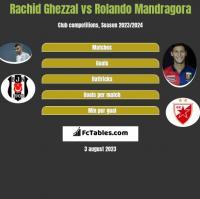 Rachid Ghezzal vs Rolando Mandragora h2h player stats